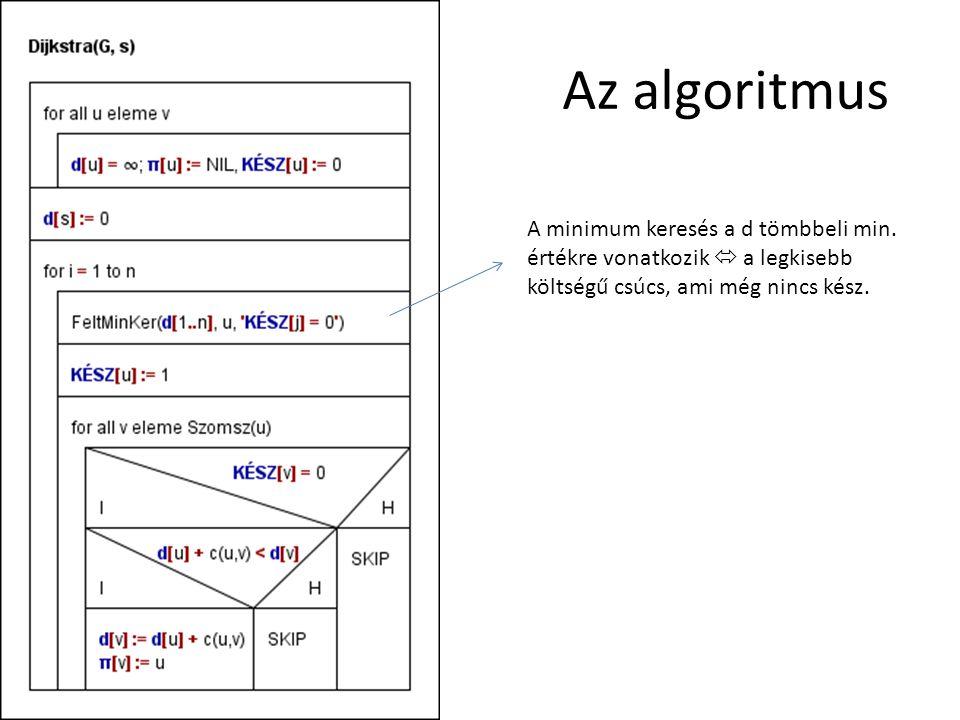 Az algoritmus A minimum keresés a d tömbbeli min.