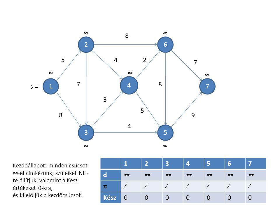 1 4 5 6 3 2 7 7 5 8 8 4 3 4 2 5 8 7 9 1234567 d∞∞∞∞∞∞∞ π∕∕∕∕∕∕∕ Kész0000000 ∞ ∞∞ ∞ ∞ ∞∞ Kezdőállapot: minden csúcsot ∞-el címkézünk, szüleiket NIL- re állítjuk, valamint a Kész értékeket 0-kra, és kijelöljük a kezdőcsúcsot.