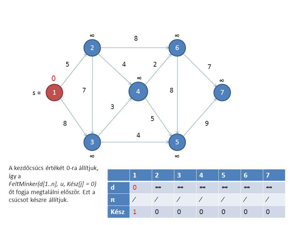1 4 5 6 3 2 7 7 5 8 8 4 3 4 2 5 8 7 9 1234567 d0∞∞∞∞∞∞ π∕∕∕∕∕∕∕ Kész1000000 ∞ 0∞ ∞ ∞ ∞∞ A kezdőcsúcs értékét 0-ra állítjuk, így a FeltMinker(d[1..n], u, Kész[j] = 0) őt fogja megtalálni először.