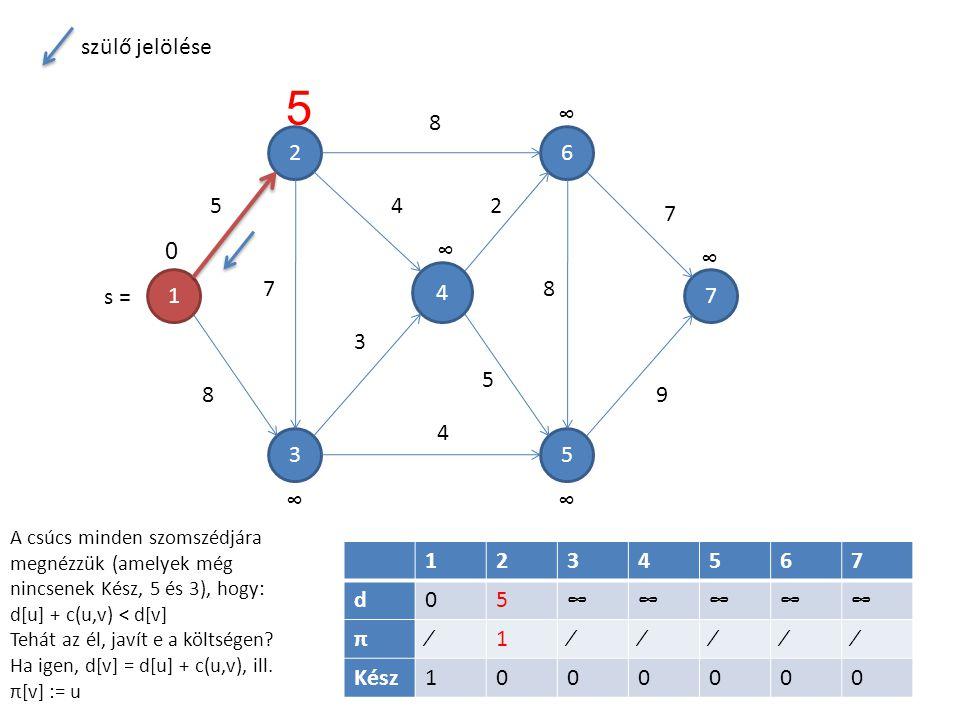 1 4 5 6 3 2 7 7 5 8 8 4 3 4 2 5 8 7 9 1234567 d05∞∞∞∞∞ π∕1∕∕∕∕∕ Kész1000000 5 0∞ ∞ ∞ ∞∞ A csúcs minden szomszédjára megnézzük (amelyek még nincsenek Kész, 5 és 3), hogy: d[u] + c(u,v) < d[v] Tehát az él, javít e a költségen.