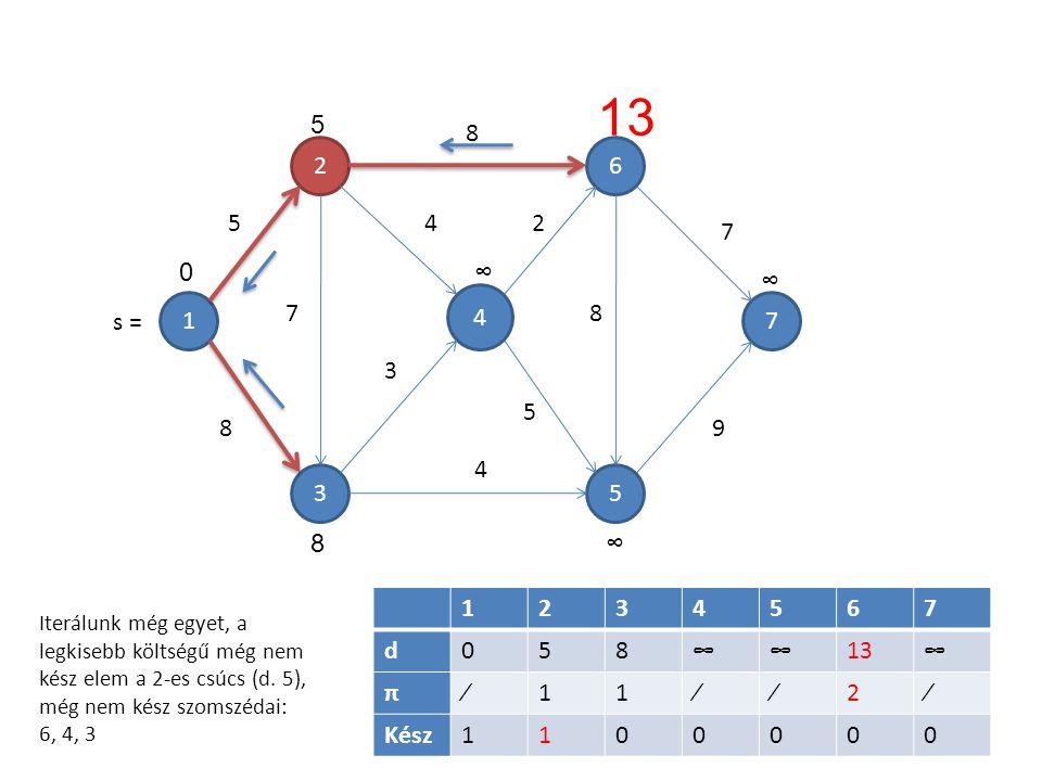 1 4 5 6 3 2 7 7 5 8 8 4 3 4 2 5 8 7 9 1234567 d058∞∞13∞ π∕11∕∕2∕ Kész1100000 5 0∞ 13 ∞ ∞8 Iterálunk még egyet, a legkisebb költségű még nem kész elem a 2-es csúcs (d.