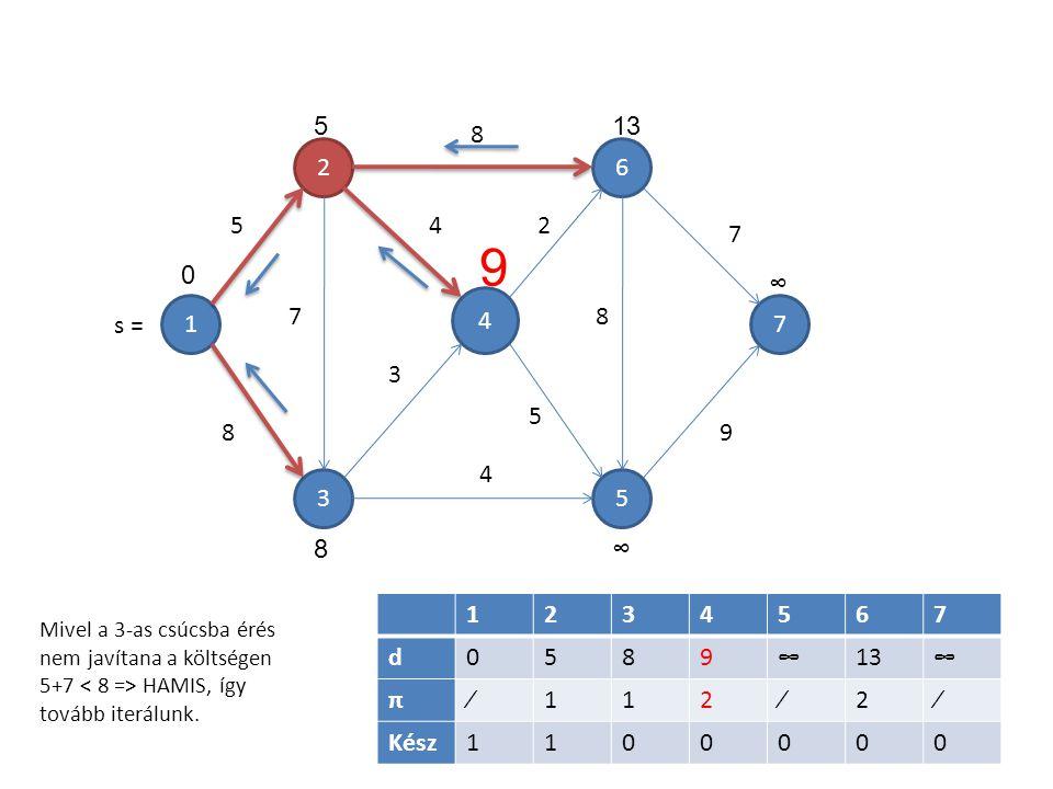 1 4 5 6 3 2 7 7 5 8 8 4 3 4 2 5 8 7 9 1234567 d0589∞13∞ π∕112∕2∕ Kész1100000 5 0 9 13 ∞ ∞8 Mivel a 3-as csúcsba érés nem javítana a költségen 5+7 HAMIS, így tovább iterálunk.