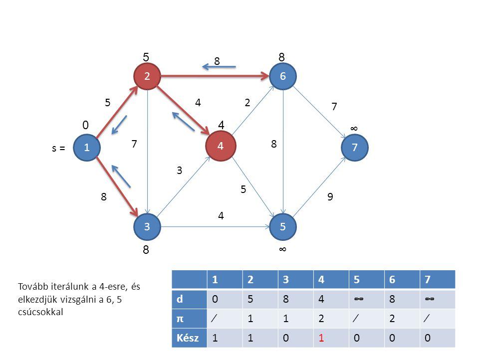 1 4 5 6 3 2 7 7 5 8 8 4 3 4 2 5 8 7 9 1234567 d0584∞8∞ π∕112∕2∕ Kész1101000 5 04 8 ∞ ∞8 Tovább iterálunk a 4-esre, és elkezdjük vizsgálni a 6, 5 csúcs