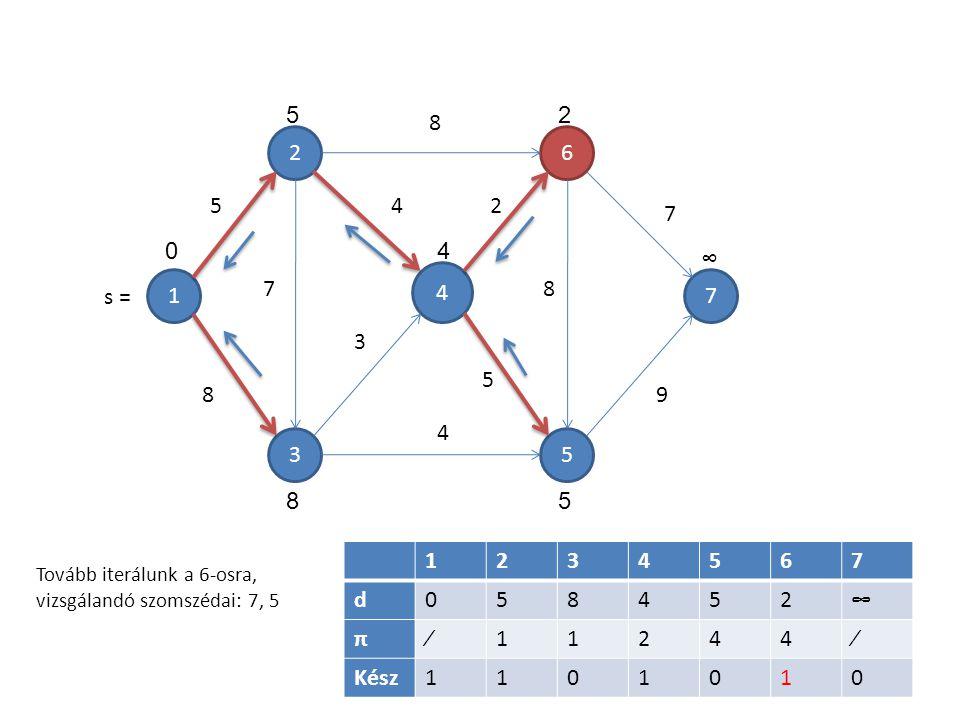 1 4 5 6 3 2 7 7 5 8 8 4 3 4 2 5 8 7 9 1234567 d058452∞ π∕11244∕ Kész1101010 5 04 2 ∞ 58 Tovább iterálunk a 6-osra, vizsgálandó szomszédai: 7, 5 s =