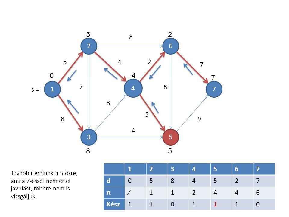 1 4 5 6 3 2 7 7 5 8 8 4 3 4 2 5 8 7 9 1234567 d0584527 π∕112446 Kész1101110 5 04 2 7 58 Tovább iterálunk a 5-ösre, ami a 7-essel nem ér el javulást, t