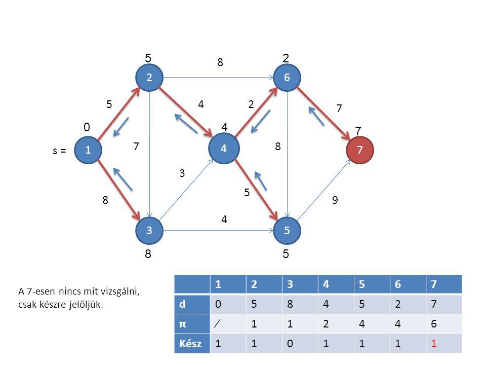 1 4 5 6 3 2 7 7 5 8 8 4 3 4 2 5 8 7 9 1234567 d0584527 π∕112446 Kész1101111 5 04 2 7 58 A 7-esen nincs mit vizsgálni, csak készre jelöljük. s =