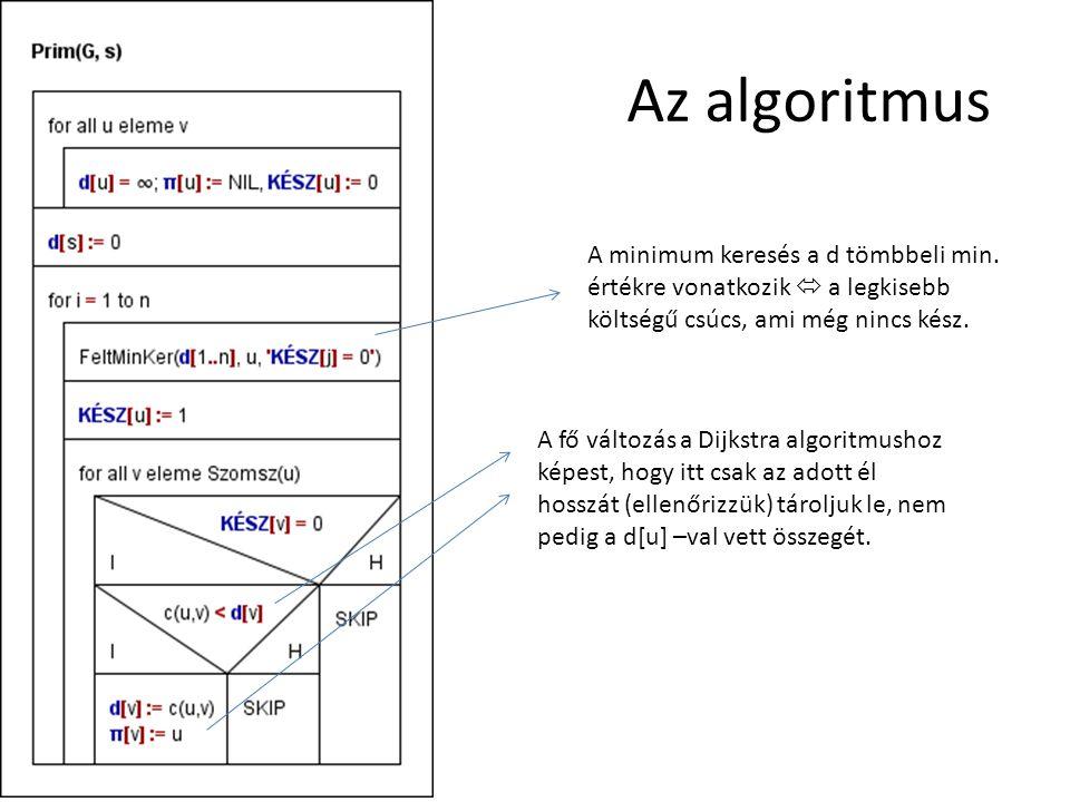Az algoritmus A minimum keresés a d tömbbeli min. értékre vonatkozik  a legkisebb költségű csúcs, ami még nincs kész. A fő változás a Dijkstra algori