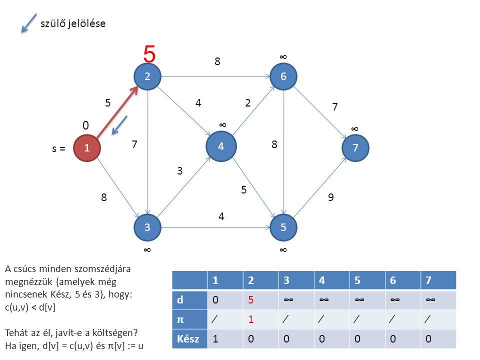 1 4 5 6 3 2 7 7 5 8 8 4 3 4 2 5 8 7 9 1234567 d05∞∞∞∞∞ π∕1∕∕∕∕∕ Kész1000000 5 0∞ ∞ ∞ ∞∞ A csúcs minden szomszédjára megnézzük (amelyek még nincsenek K