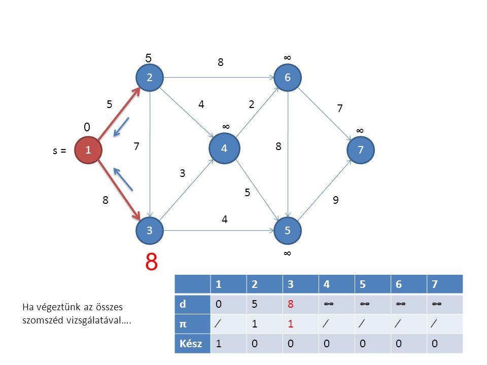 1 4 5 6 3 2 7 7 5 8 8 4 3 4 2 5 8 7 9 1234567 d058∞∞∞∞ π∕11∕∕∕∕ Kész1000000 5 0∞ ∞ ∞ ∞ 8 Ha végeztünk az összes szomszéd vizsgálatával…. s =