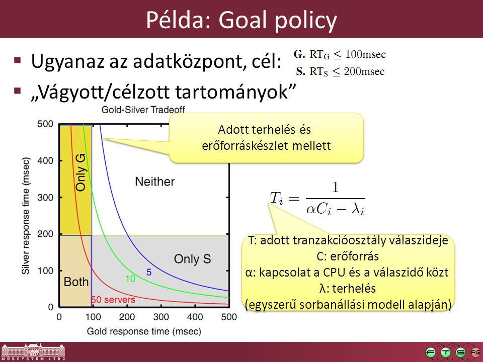 """Példa: Goal policy  Ugyanaz az adatközpont, cél:  """"Vágyott/célzott tartományok Adott terhelés és erőforráskészlet mellett Adott terhelés és erőforráskészlet mellett T: adott tranzakcióosztály válaszideje C: erőforrás α: kapcsolat a CPU és a válaszidő közt λ: terhelés (egyszerű sorbanállási modell alapján) T: adott tranzakcióosztály válaszideje C: erőforrás α: kapcsolat a CPU és a válaszidő közt λ: terhelés (egyszerű sorbanállási modell alapján)"""