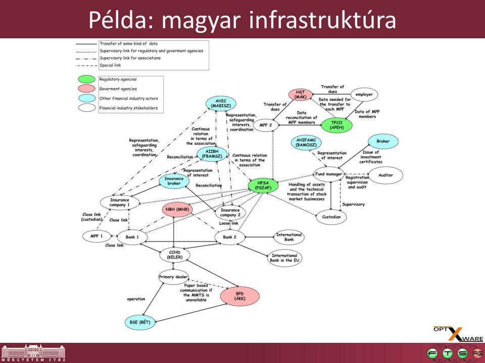 Példa: magyar infrastruktúra