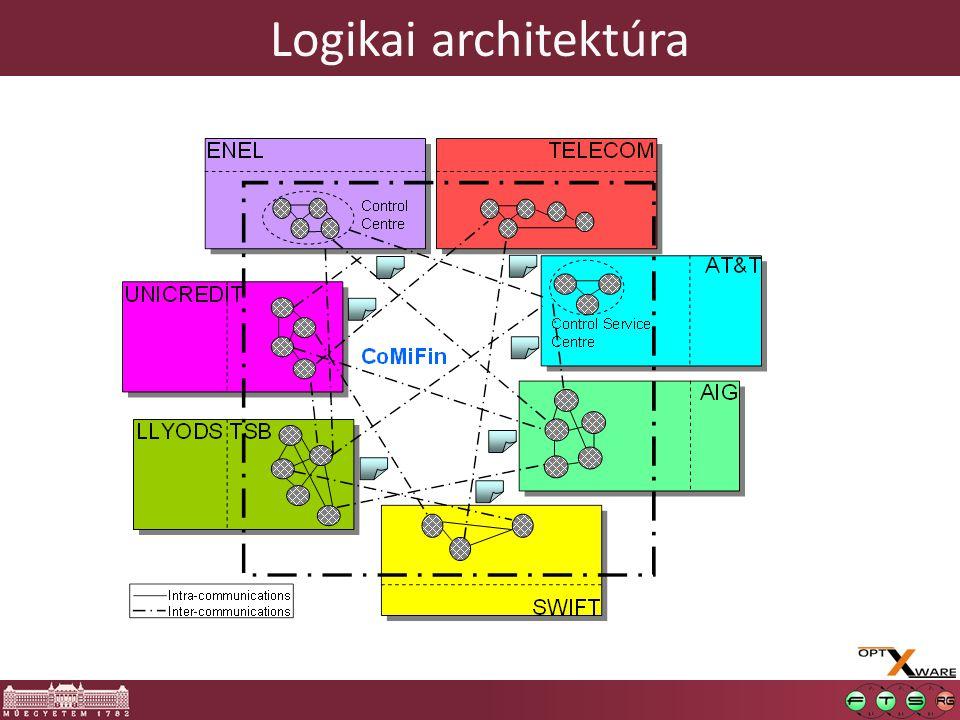 Logikai architektúra