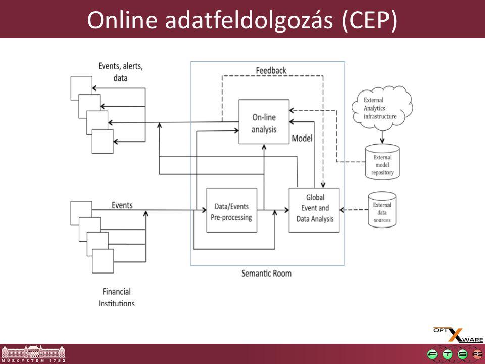 Online adatfeldolgozás (CEP)