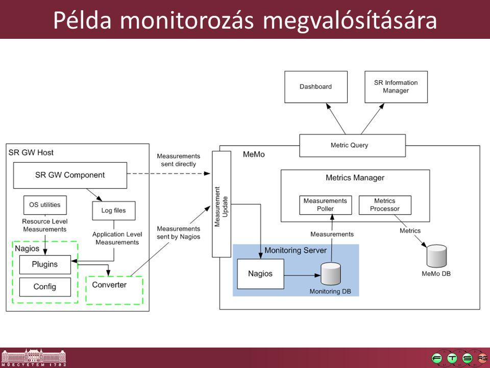 Példa monitorozás megvalósítására