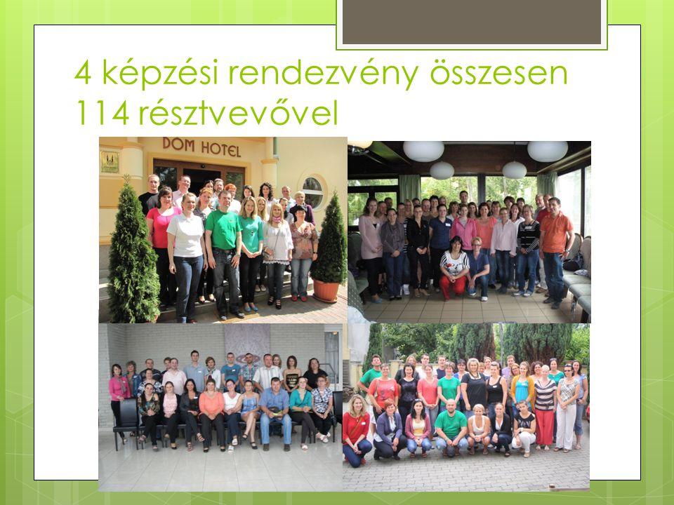 4 képzési rendezvény összesen 114 résztvevővel