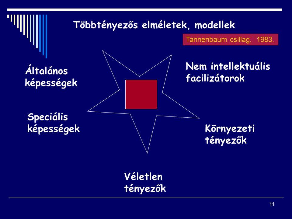 11 Többtényezős elméletek, modellek Általános képességek Speciális képességek Nem intellektuális facilizátorok Környezeti tényezők Véletlen tényezők T