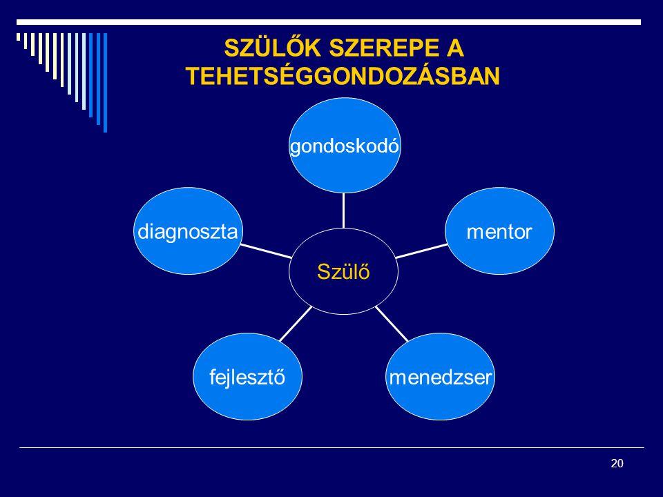 20 SZÜLŐK SZEREPE A TEHETSÉGGONDOZÁSBAN gondoskodó mentor menedzserfejlesztő diagnoszta Szülő