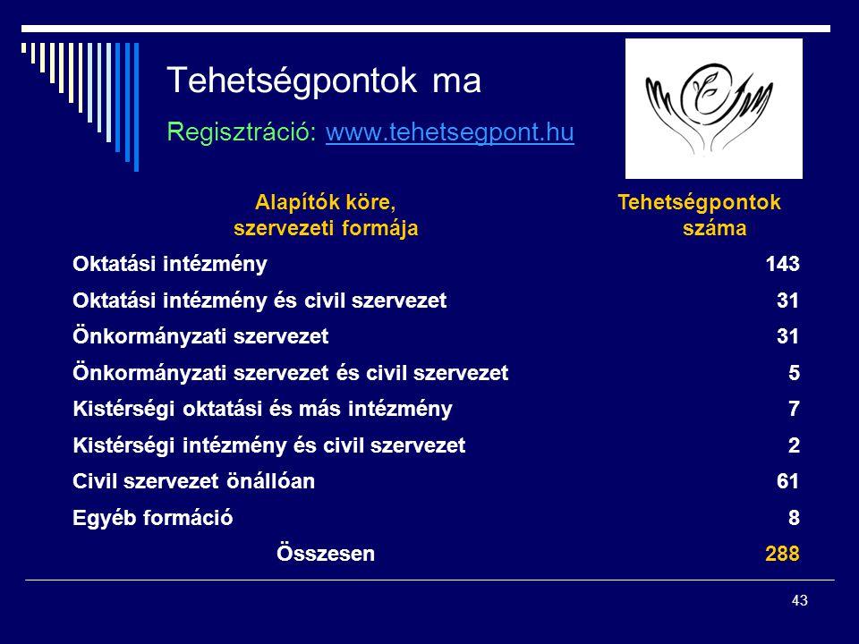 43 Tehetségpontok ma Regisztráció: www.tehetsegpont.huwww.tehetsegpont.hu Alapítók köre, szervezeti formája Tehetségpontok száma Oktatási intézmény143