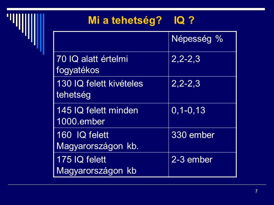 7 Mi a tehetség? IQ ? Népesség % 70 IQ alatt értelmi fogyatékos 2,2-2,3 130 IQ felett kivételes tehetség 2,2-2,3 145 IQ felett minden 1000.ember 0,1-0