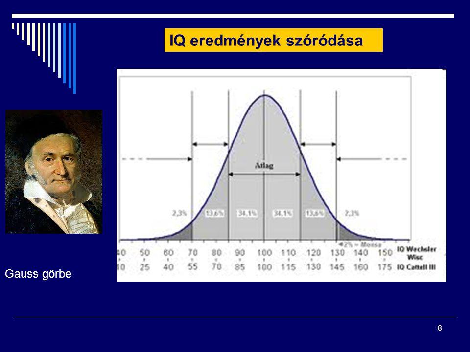 8 Gauss görbe IQ eredmények szóródása