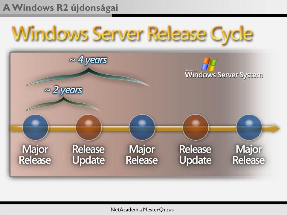 A Windows R2 újdonságai NetAcademia MesterQrzus