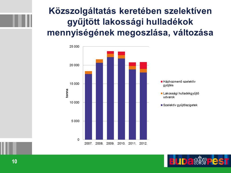 10 Közszolgáltatás keretében szelektíven gyűjtött lakossági hulladékok mennyiségének megoszlása, változása