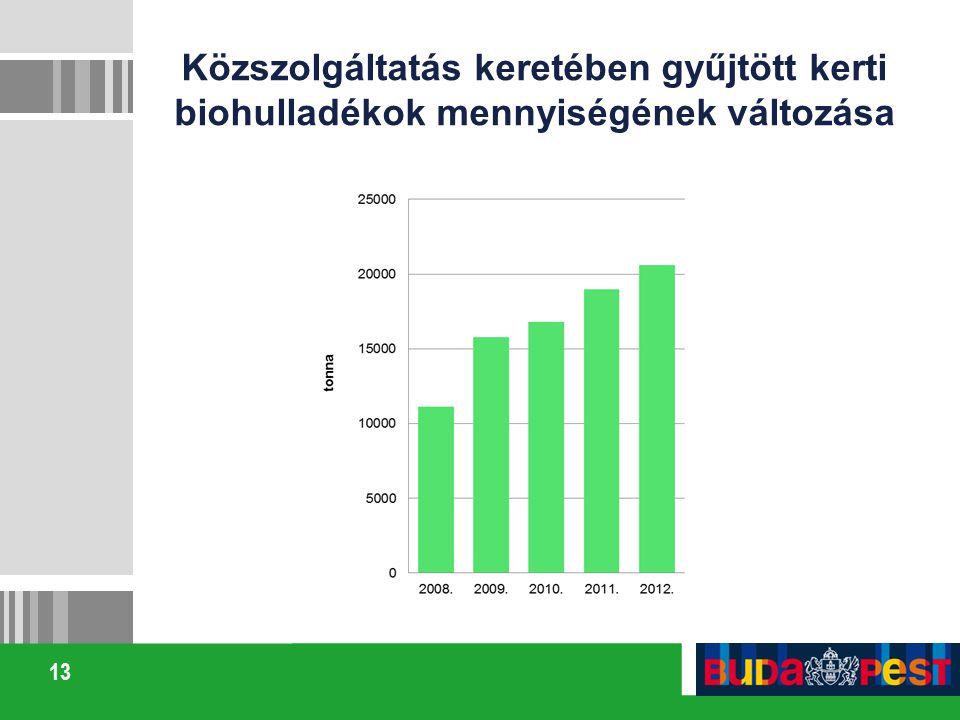 13 Közszolgáltatás keretében gyűjtött kerti biohulladékok mennyiségének változása