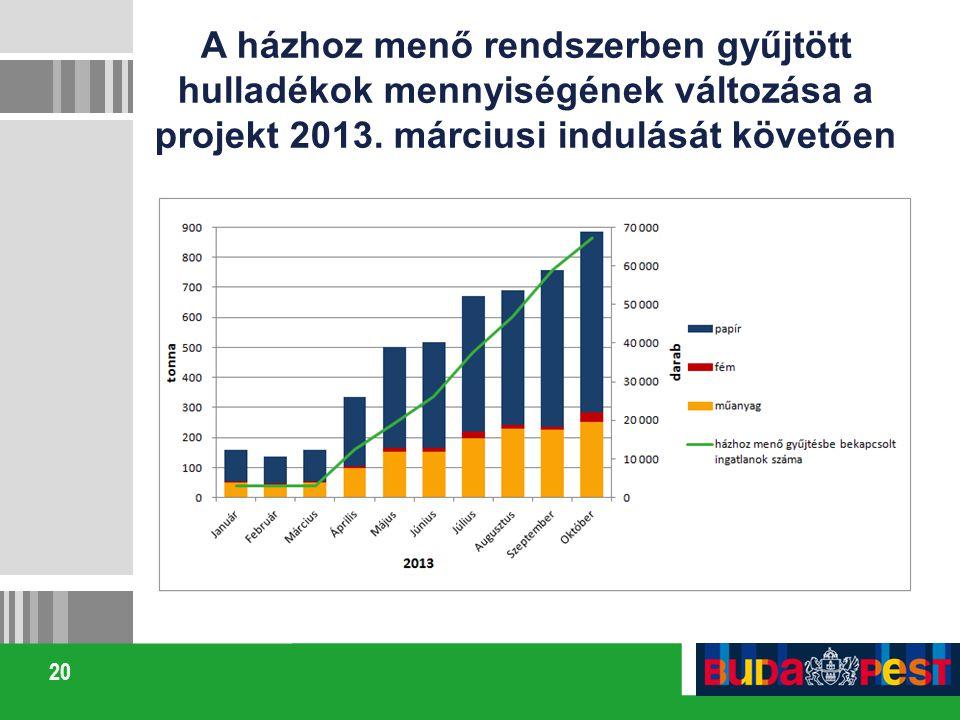 20 A házhoz menő rendszerben gyűjtött hulladékok mennyiségének változása a projekt 2013. márciusi indulását követően