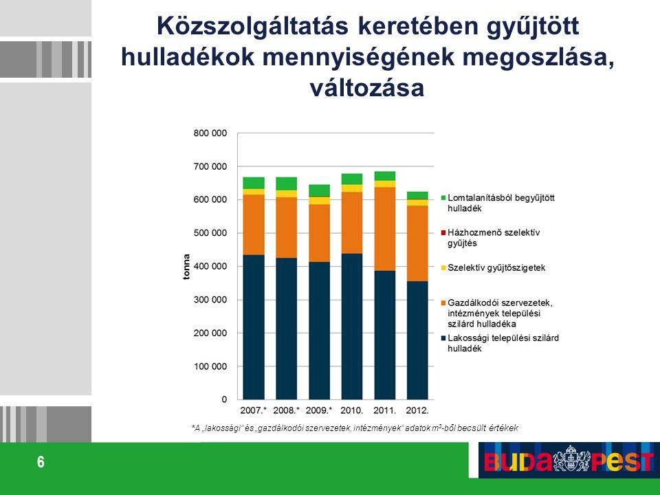 """6 Közszolgáltatás keretében gyűjtött hulladékok mennyiségének megoszlása, változása *A """"lakossági"""" és """"gazdálkodói szervezetek, intézmények"""" adatok m"""