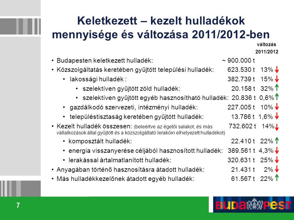 7 Keletkezett – kezelt hulladékok mennyisége és változása 2011/2012-ben változás 2011/2012 Budapesten keletkezett hulladék: ~ 900.000 t Közszolgáltatá