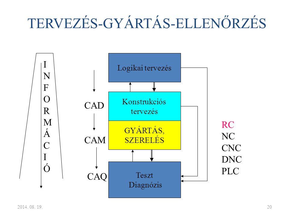 TERVEZÉS-GYÁRTÁS-ELLENŐRZÉS Logikai tervezés Konstrukciós tervezés GYÁRTÁS, SZERELÉS Teszt Diagnózis RC NC CNC DNC PLC CAD CAM INFORMÁCIÓINFORMÁCIÓ CA