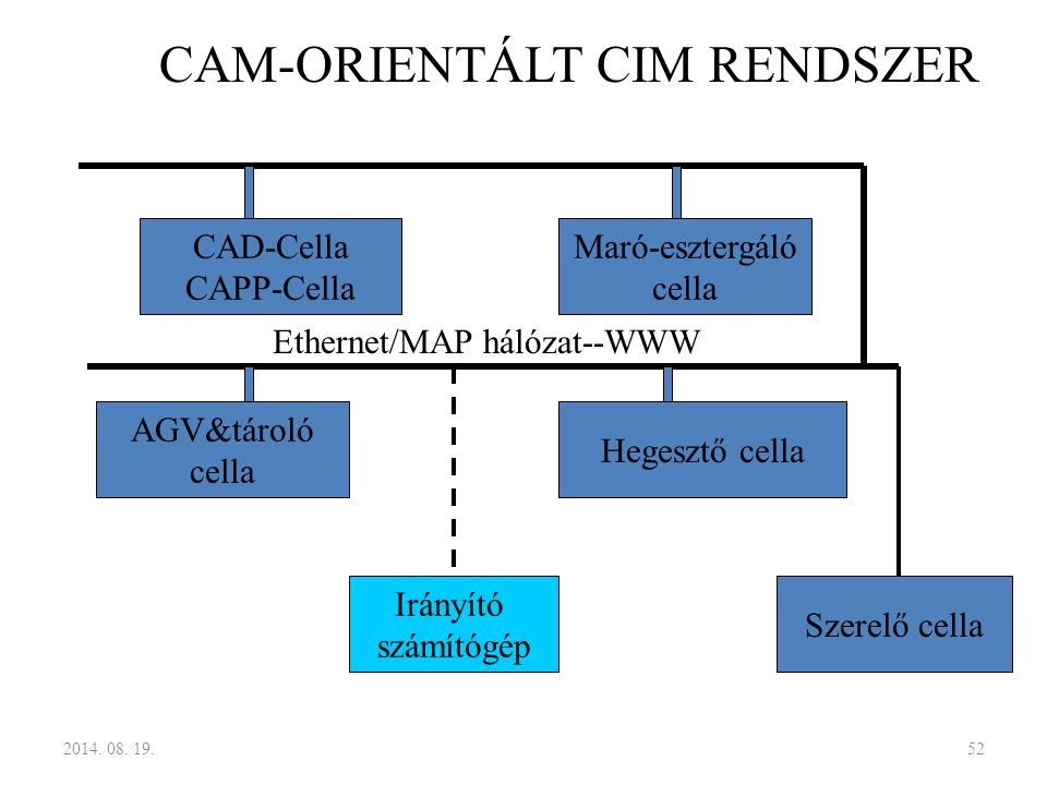 CAD-Cella CAPP-Cella Maró-esztergáló cella AGV&tároló cella Hegesztő cella Irányító számítógép Szerelő cella Ethernet/MAP hálózat--WWW CAM-ORIENTÁLT C