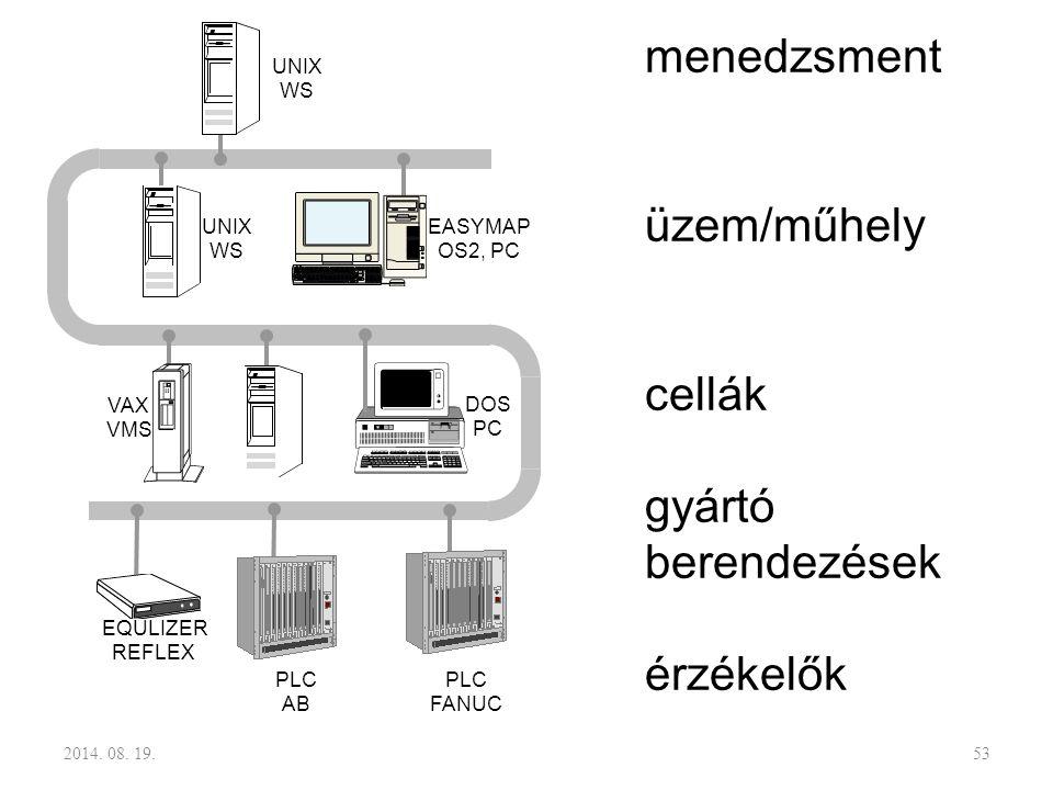 menedzsment üzem/műhely cellák gyártó berendezések érzékelők UNIX WS UNIX WS VAX VMS EASYMAP OS2, PC DOS PC EQULIZER REFLEX PLC AB PLC FANUC 2014. 08.