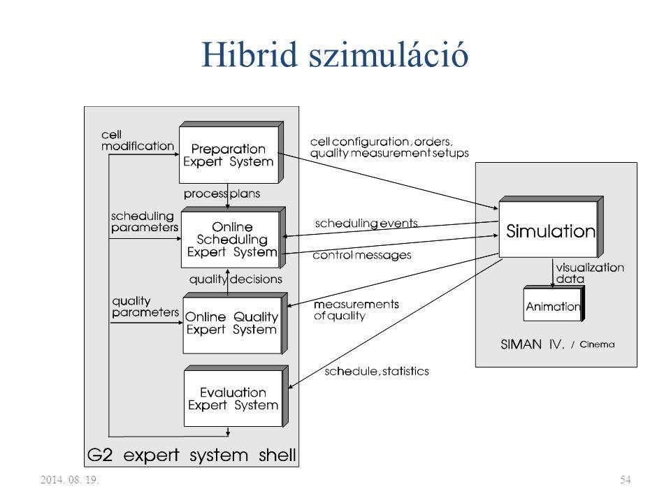 Hibrid szimuláció 2014. 08. 19.54