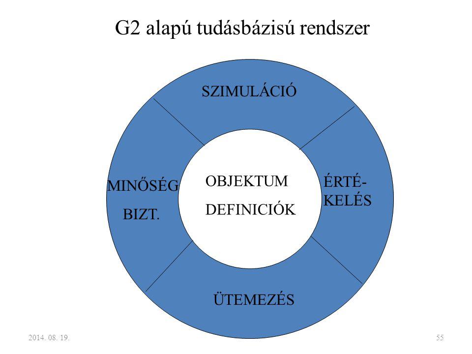 OBJEKTUM DEFINICIÓK SZIMULÁCIÓ ÉRTÉ- KELÉS ÜTEMEZÉS MINŐSÉG BIZT. G2 alapú tudásbázisú rendszer 2014. 08. 19.55