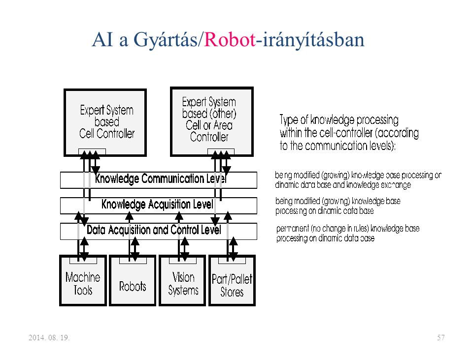 AI a Gyártás/Robot-irányításban 2014. 08. 19.57