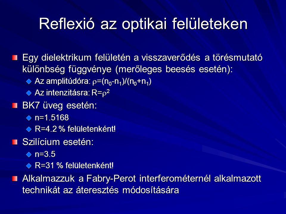 Reflexió az optikai felületeken Egy dielektrikum felületén a visszaverődés a törésmutató különbség függvénye (merőleges beesés esetén): Az amplitúdóra