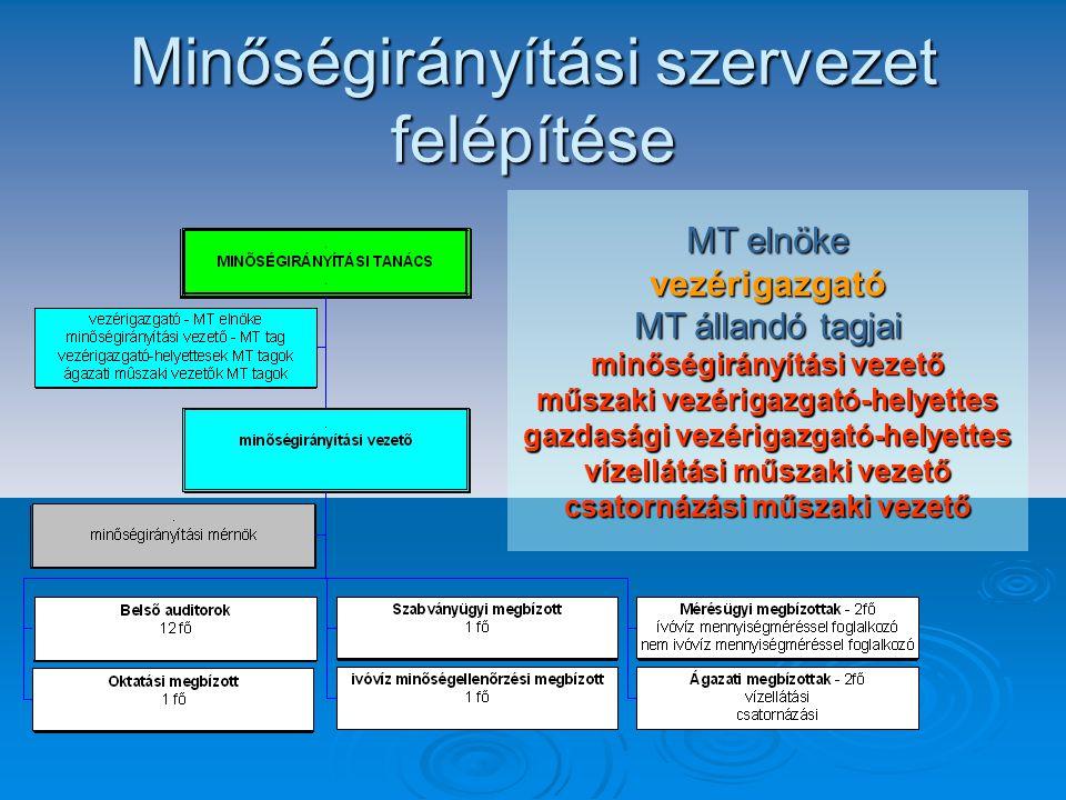 IV.1. Minőségirányítási bizonylatok (eljárás, szabályzat és utasítás szintű bizonylatok) IV.2. Körlevelek, levelek, jegyzőkönyvek és emlékeztetők (ame
