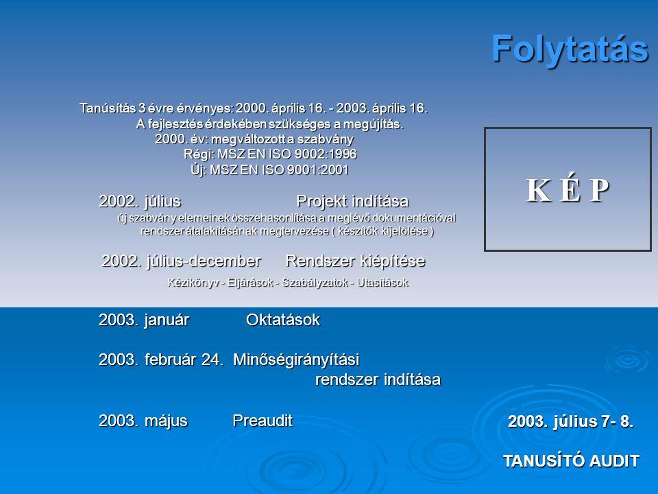  1998. RENDSZER kiépítés kezdete 1999. december 10. RENDSZER BEVEZETÉSE 3 hónap üzemeltetés 2000. március 1-2. ELŐAUDIT 2000. ÁPRILIS 3-4. SGS TANÚSÍ