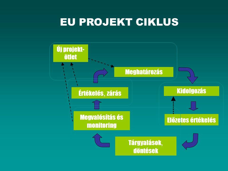 EU PROJEKT CIKLUS Meghatározás Kidolgozás Előzetes értékelés Tárgyalások, döntések Megvalósítás és monitoring Értékelés, zárás Új projekt- ötlet