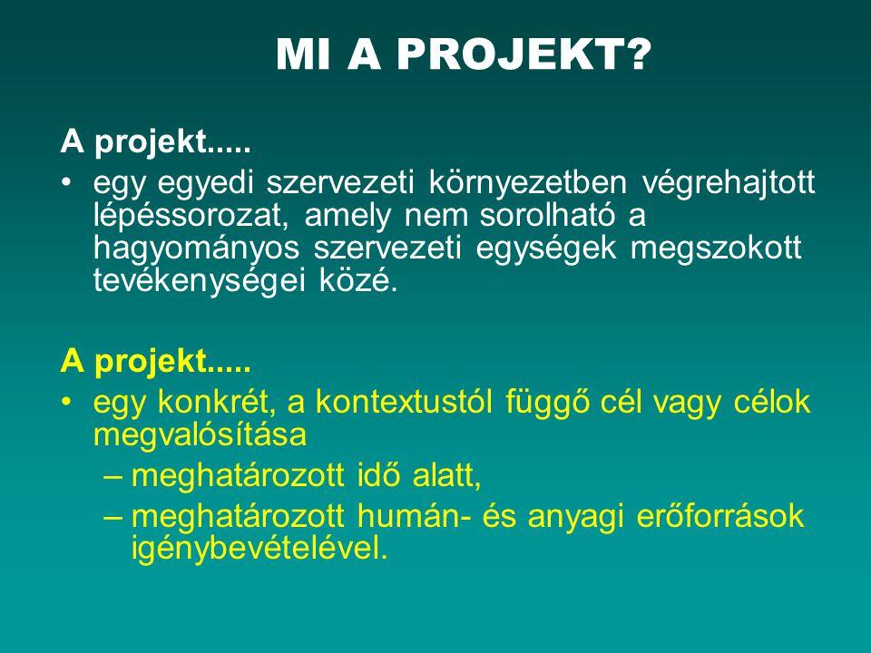 PROJEKT ÉLETCIKLUS (1-2) Négy (4) fázis: 1)Kezdeményezési (koncepcionális) fázis Ötlet/igény felmerülése Projektjavaslat elkészítése Részletesebb piaci elemzések (megvalósíthatósági tanulmány) készítése 2)Tervezési fázis Projekt célok definiálása Projekt menedzsment létrehozása Tevékenységek, erőforrások tervezése-ütemezése, integrácója minőségi- ill.