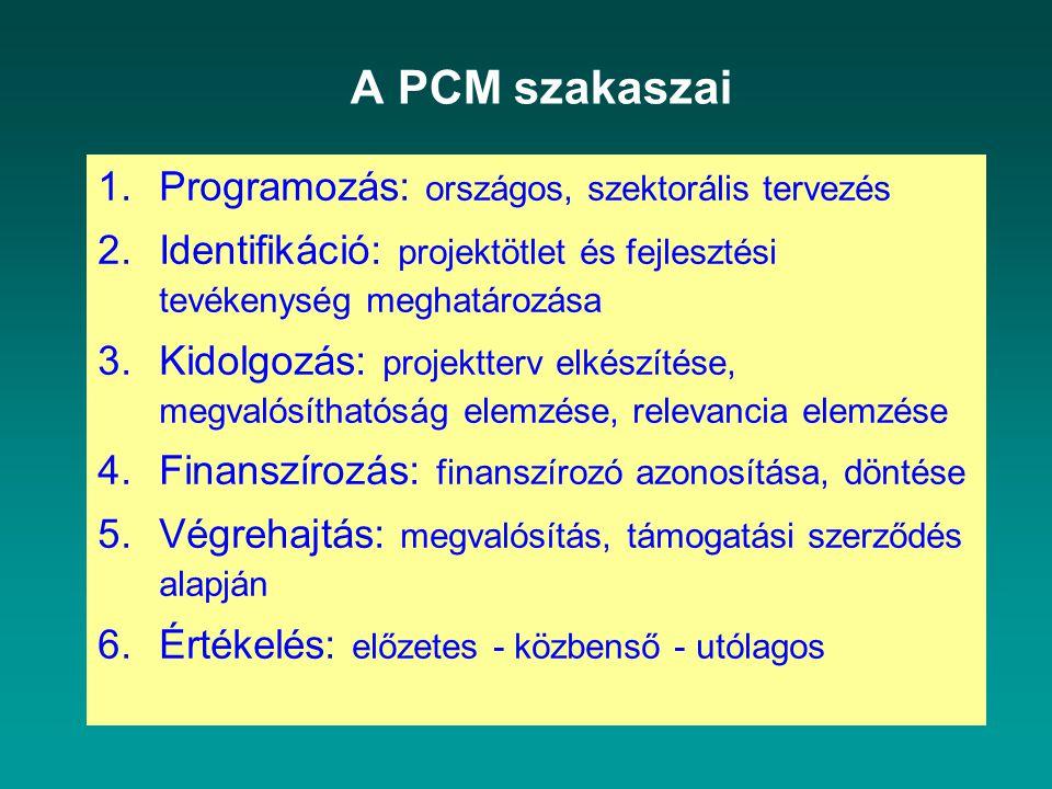 A PCM szakaszai 1.Programozás: országos, szektorális tervezés 2.Identifikáció: projektötlet és fejlesztési tevékenység meghatározása 3.Kidolgozás: projektterv elkészítése, megvalósíthatóság elemzése, relevancia elemzése 4.Finanszírozás: finanszírozó azonosítása, döntése 5.Végrehajtás: megvalósítás, támogatási szerződés alapján 6.Értékelés: előzetes - közbenső - utólagos