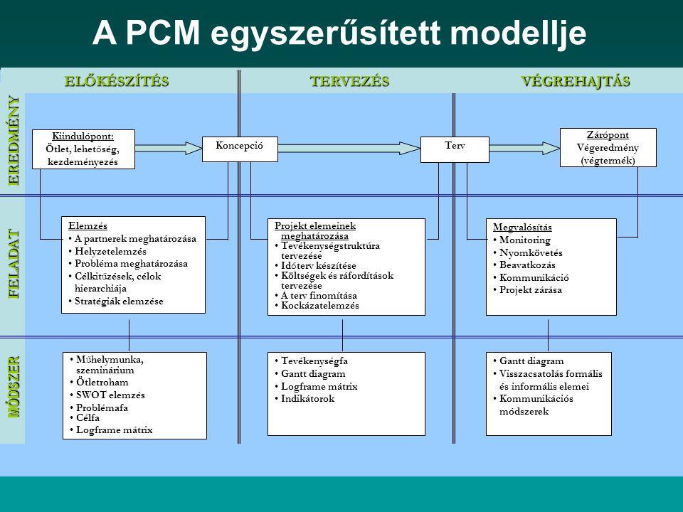 A PCM egyszerűsített modellje Elemzés A partnerek meghatározása Helyzetelemzés Probléma meghatározása Célkitűzések, célok hierarchiája Stratégiák elemzése Műhelymunka, szeminárium Ötletroham SWOT elemzés Problémafa Célfa Logframe mátrix Projekt elemeinek meghatározása Tevékenységstruktúra tervezése Időterv készítése Költségek és ráfordítások tervezése A terv finomítása Kockázatelemzés Megvalósítás Monitoring Nyomkövetés Beavatkozás Kommunikáció Projekt zárása Gantt diagram Visszacsatolás formális és informális elemei Kommunikációs módszerek Tevékenységfa Gantt diagram Logframe mátrix Indikátorok ELŐKÉSZÍTÉSVÉGREHAJTÁSELŐKÉSZÍTÉSTERVEZÉS EREDMÉNY FELADAT MÓDSZER Kiindulópont: Ötlet, lehetőség, kezdeményezés KoncepcióTerv Zárópont Végeredmény (végtermék)