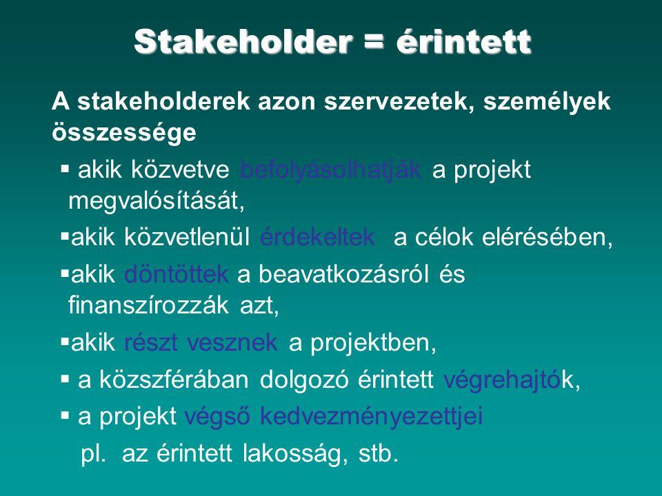 Stakeholder = érintett A stakeholderek azon szervezetek, személyek összessége  akik közvetve befolyásolhatják a projekt megvalósítását,  akik közvetlenül érdekeltek a célok elérésében,  akik döntöttek a beavatkozásról és finanszírozzák azt,  akik részt vesznek a projektben,  a közszférában dolgozó érintett végrehajtók,  a projekt végső kedvezményezettjei pl.