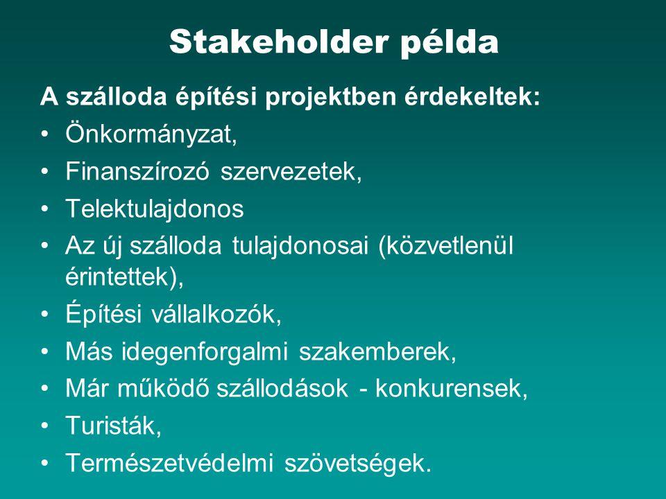 Stakeholder példa A szálloda építési projektben érdekeltek: Önkormányzat, Finanszírozó szervezetek, Telektulajdonos Az új szálloda tulajdonosai (közvetlenül érintettek), Építési vállalkozók, Más idegenforgalmi szakemberek, Már működő szállodások - konkurensek, Turisták, Természetvédelmi szövetségek.