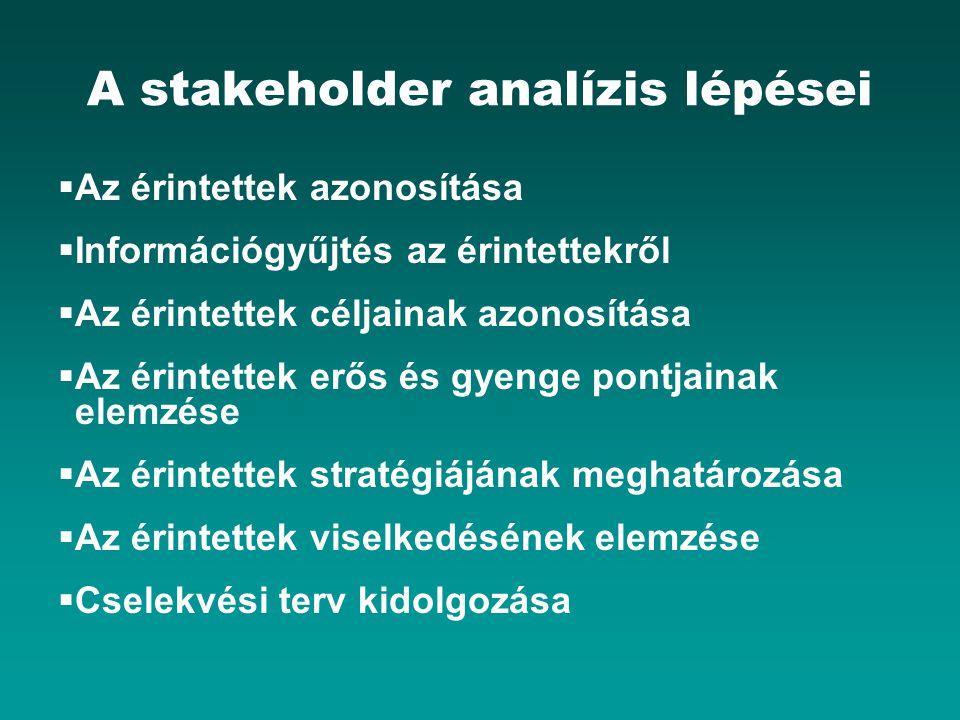 A stakeholder analízis lépései  Az érintettek azonosítása  Információgyűjtés az érintettekről  Az érintettek céljainak azonosítása  Az érintettek erős és gyenge pontjainak elemzése  Az érintettek stratégiájának meghatározása  Az érintettek viselkedésének elemzése  Cselekvési terv kidolgozása