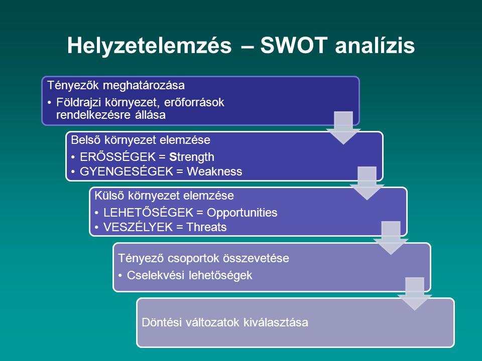 Helyzetelemzés – SWOT analízis Tényezők meghatározása Földrajzi környezet, erőforrások rendelkezésre állása Belső környezet elemzése ERŐSSÉGEK = Strength GYENGESÉGEK = Weakness Külső környezet elemzése LEHETŐSÉGEK = Opportunities VESZÉLYEK = Threats Tényező csoportok összevetése Cselekvési lehetőségek Döntési változatok kiválasztása