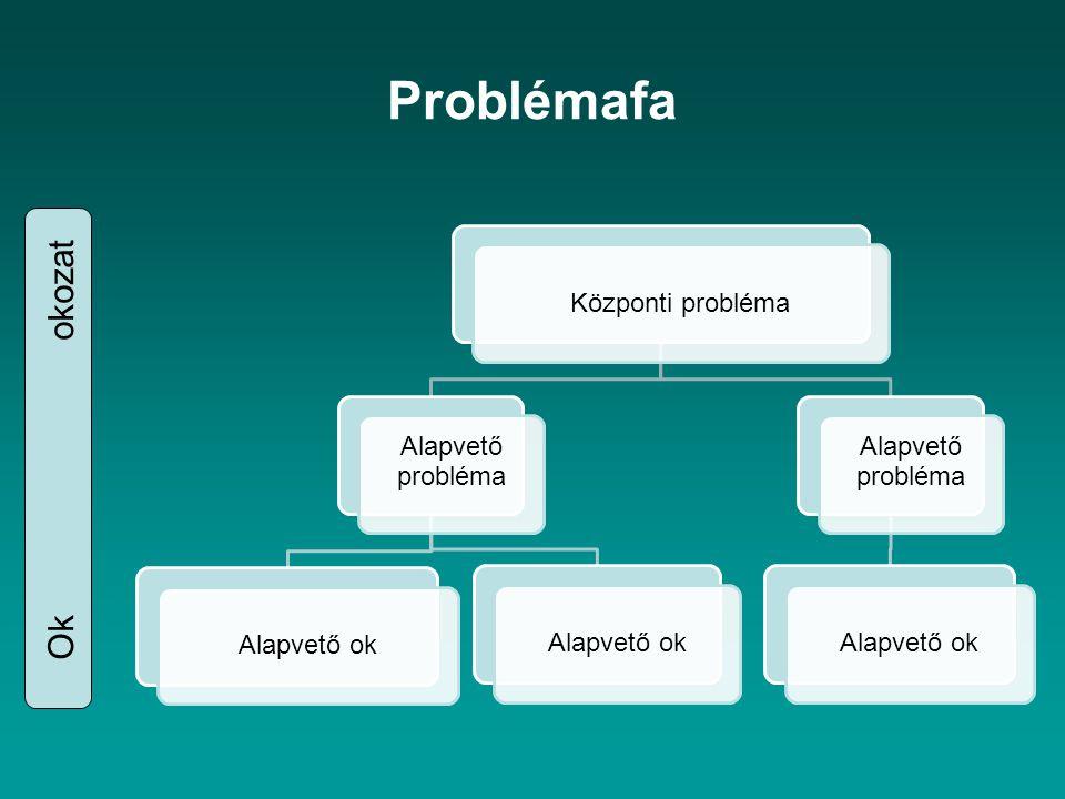 Problémafa Központi probléma Alapvető probléma Alapvető ok Alapvető probléma Alapvető ok Ok okozat