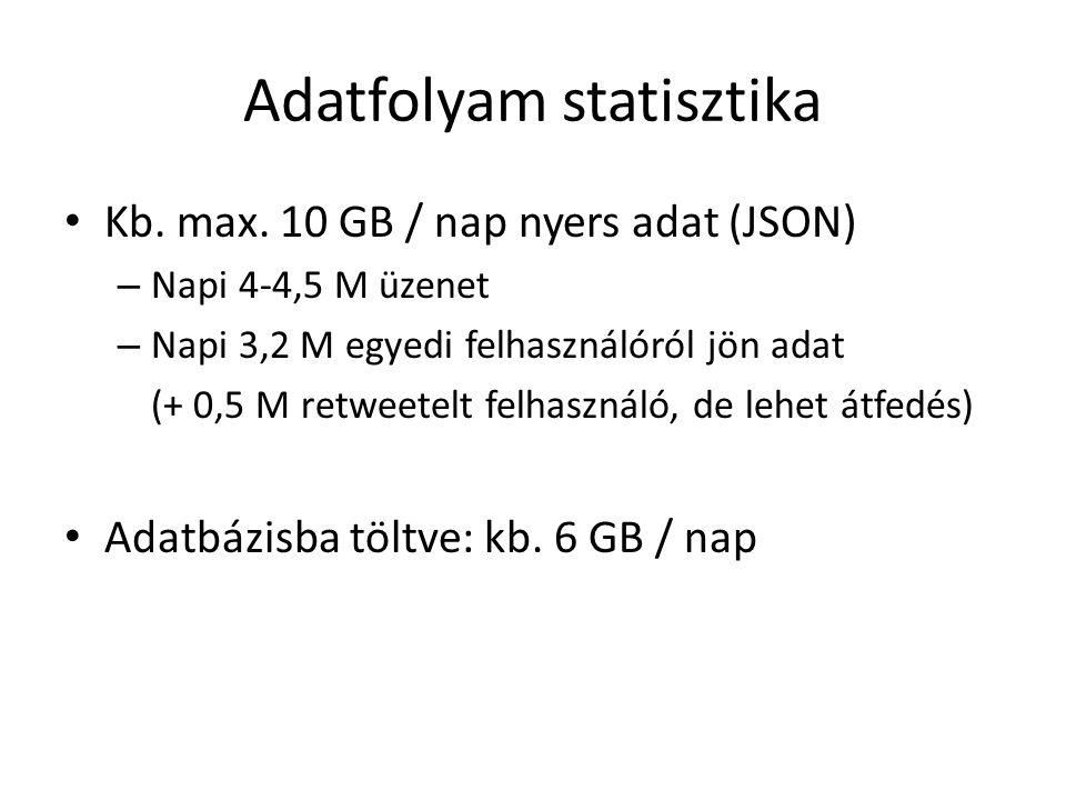 Adatfolyam statisztika Kb. max. 10 GB / nap nyers adat (JSON) – Napi 4-4,5 M üzenet – Napi 3,2 M egyedi felhasználóról jön adat (+ 0,5 M retweetelt fe