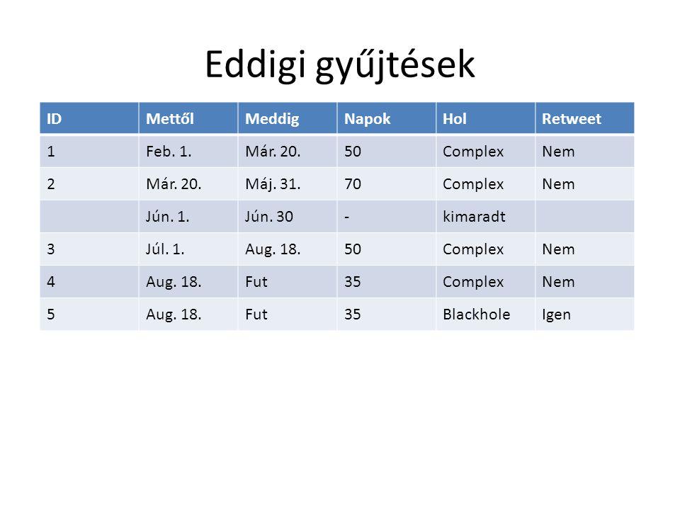 Eddigi gyűjtések IDMettőlMeddigNapokHolRetweet 1Feb. 1.Már. 20.50ComplexNem 2Már. 20.Máj. 31.70ComplexNem Jún. 1.Jún. 30-kimaradt 3Júl. 1.Aug. 18.50Co